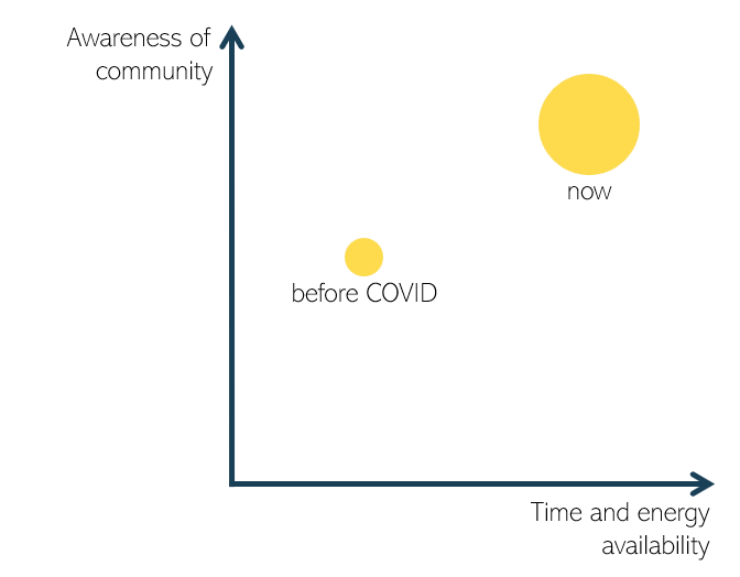 A graph shows a small dot where people had some awareness of community and some time to commit and a larger circle showing more people have an awareness of community and more time to commit since COVID
