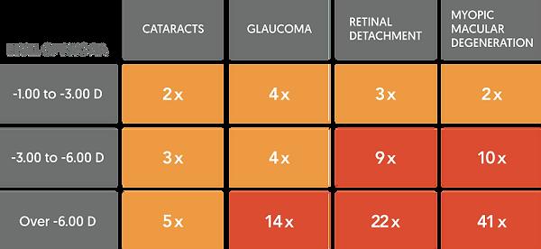 Myopia-risks-Fitcroft-2012.png