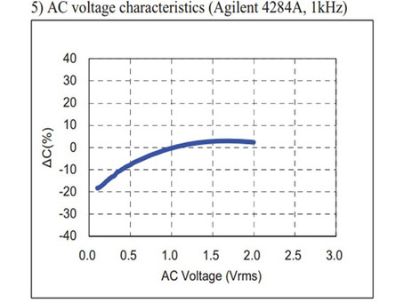 Understand the Capacitance Change When a Voltage is Applied to a Capacitor