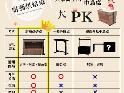 嘖嘖x廚藝烘焙桌與坊間中島桌、升降桌功能大評比