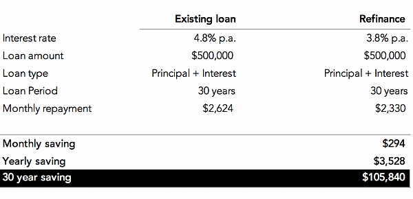 simple easy finance refinance 2.png