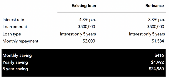 simple easy finance refinance.png