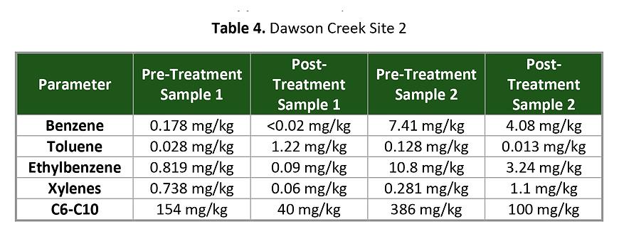 Dawson creek site 2.png
