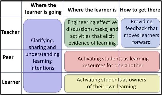 5 assessment strategies.jpg