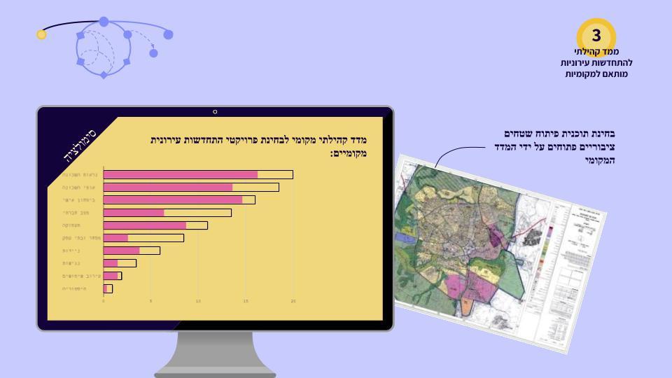 מדד קהילתי מקומי לבחינת פרויקטי התחדשות עירוניות מקומיות