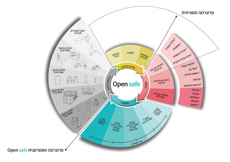 מודל OPEN SAFE - מתודולוגיה לתכנון חללי עבודה