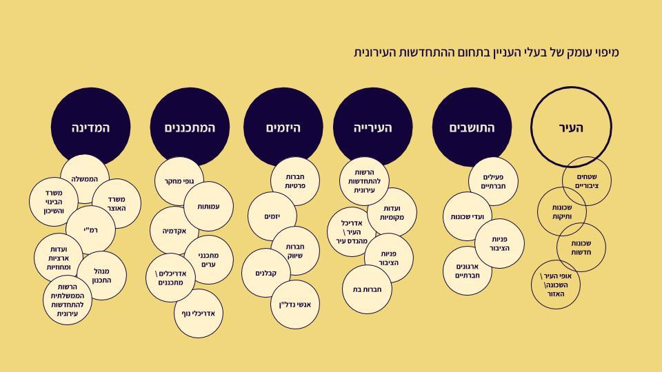 מיפוי בעלי העניין השונים במערכת ההתחדשות העירונית