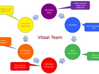 Op elkaar voortbouwen in teams; hoe doe je dat?