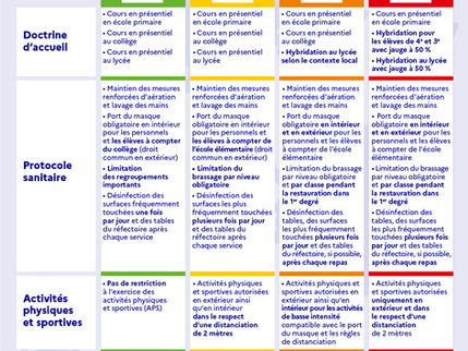 Protocole et mesures sanitaires pour l'année scolaire 2021-2022