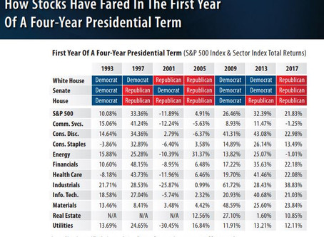 Fear the Stock Market Will Crash if a Democrat Wins the White House?