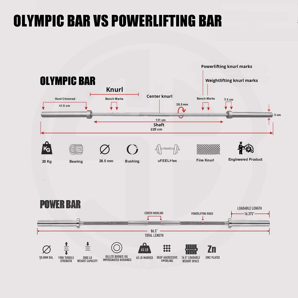 Type of Bar (Olympic vs Power)