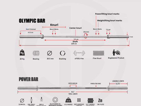 Olympic Barbell Review and Shopping Guideby Blue Shell. (Part 2)