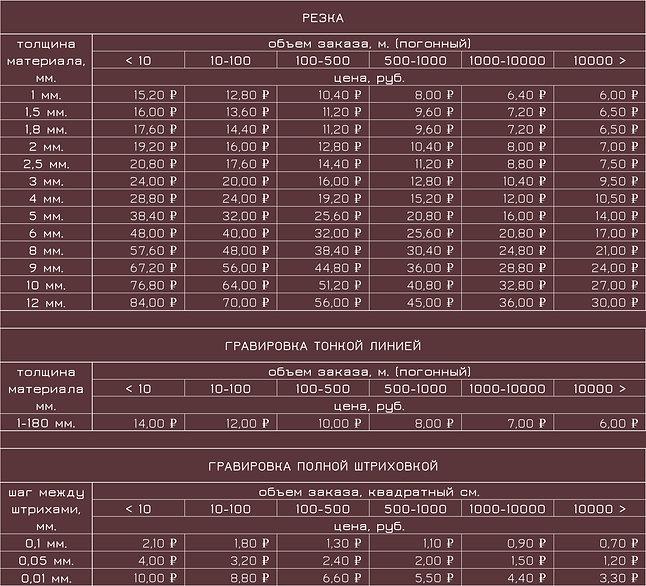 Цены лазерная резка и гравировка ФАНЕРА