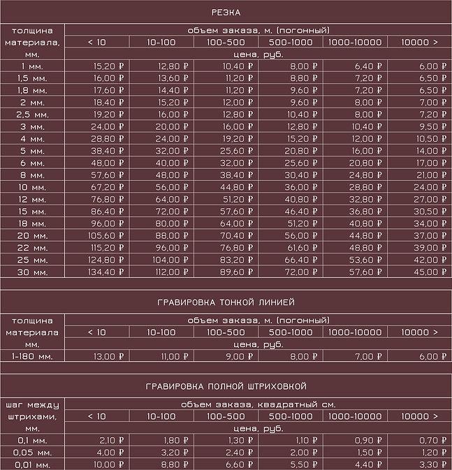 Цены лазерная резка и гравировка АКРИЛ