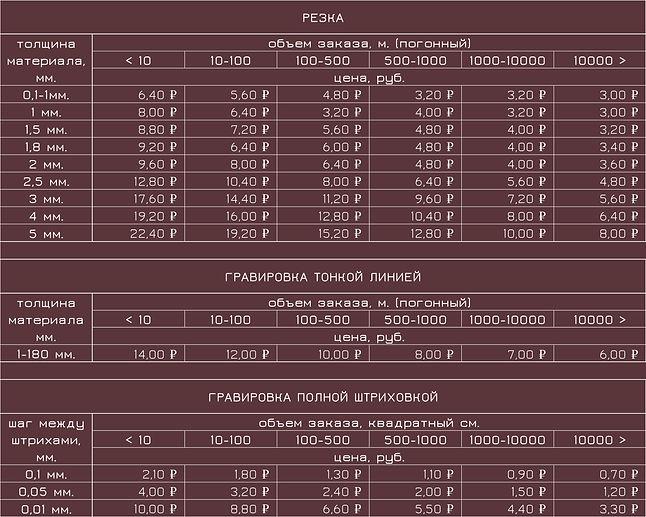Цены лазерная резка и гравировка КОЖА  И