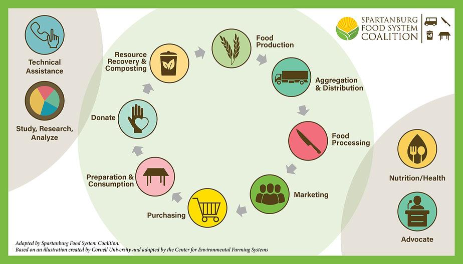 Food System slide.jpg