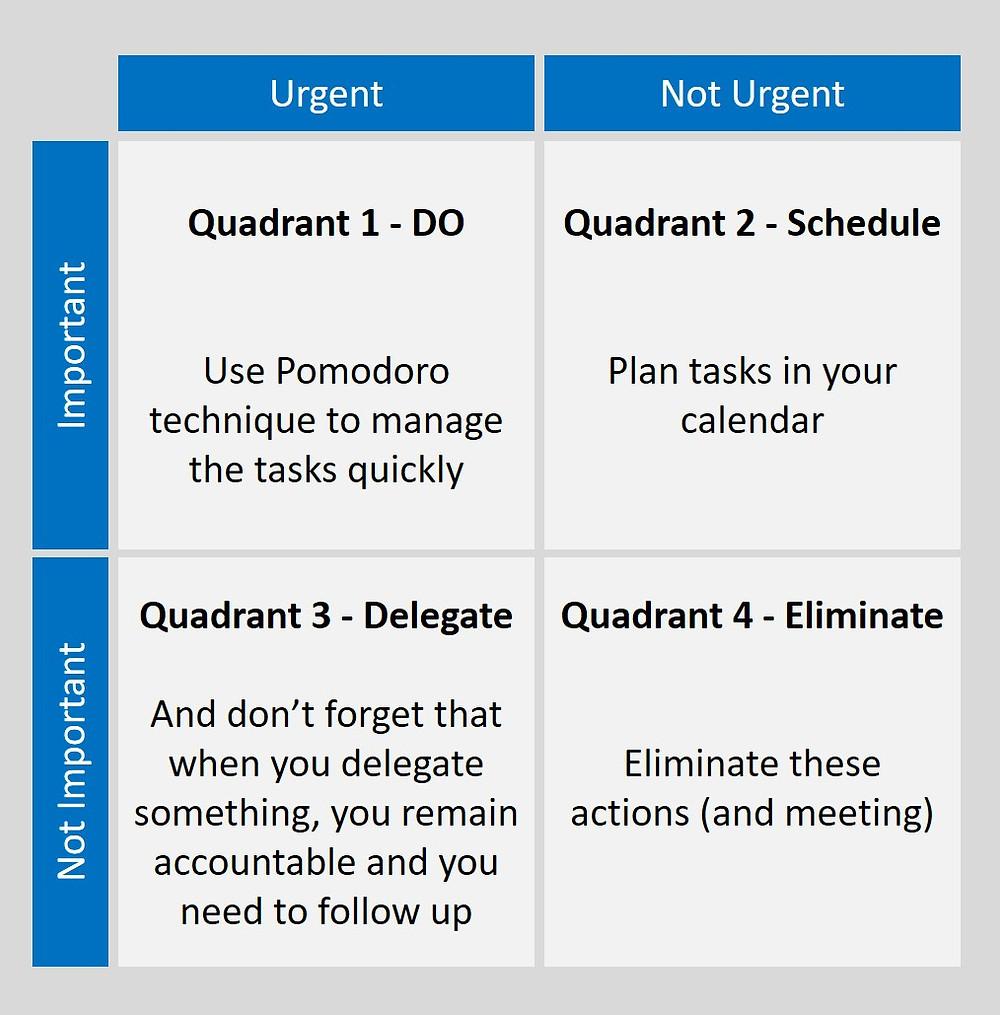 Eisenhower time management matrix