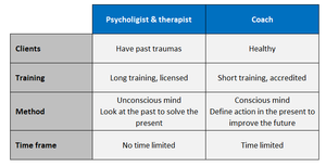The 4 key differences between Coaching and Psychology