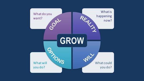 Coaching Model GROW