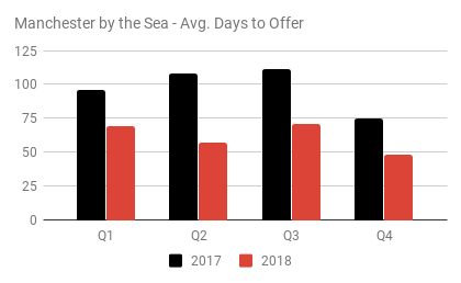 Manchester by the Sea - Avg. Days to Off
