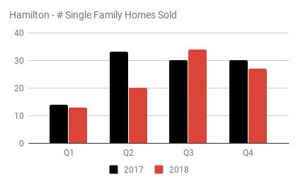 Hamilton - # Single Family Homes Sold.pn