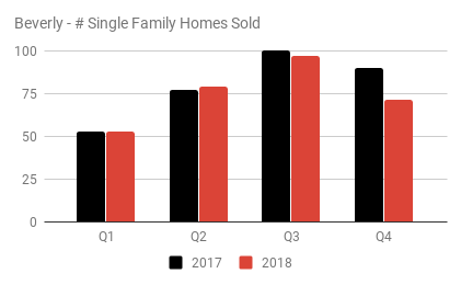 Beverly - # Single Family Homes Sold.png