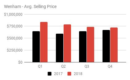 Wenham - Avg. Selling Price.png