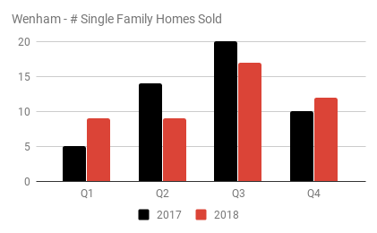 Wenham - # Single Family Homes Sold.png