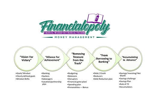 Financialopoly: Financial Wisdom For Financial Freedom Money Management