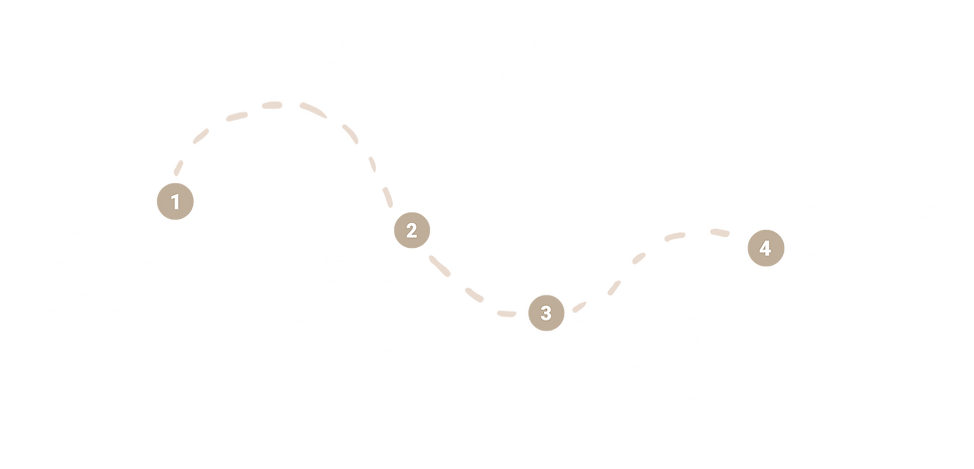 Copy of Holistic Health Journey Step by