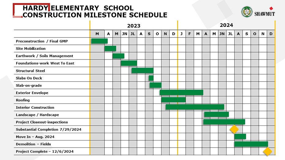 Hardy Construction Schedule.JPG