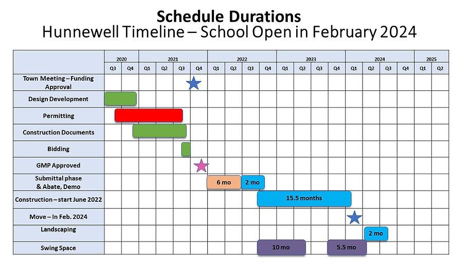 Hunnewell Project schedule.JPG