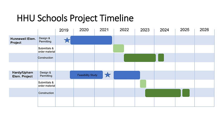 HHU Schools Project Timeline revised.jpg