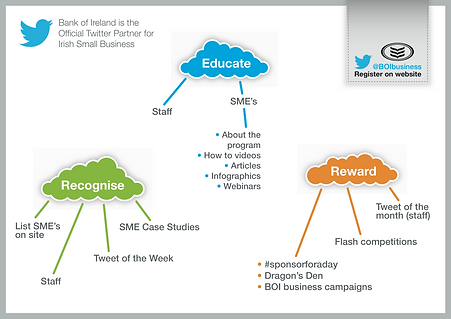Infographic for Bank of Ireland