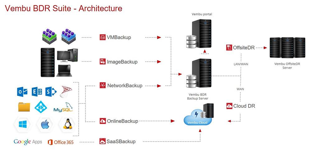 Arquitectura Backup Vembu