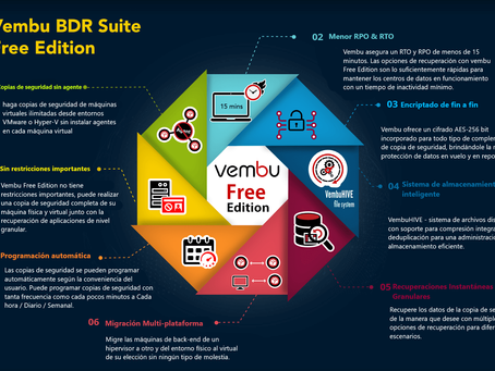 Vembu BDR Suite Edición gratuita - Infografías