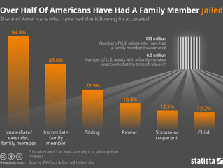 Nearly Half Of U.S. Adults Have Had An Incarcerated Family Member