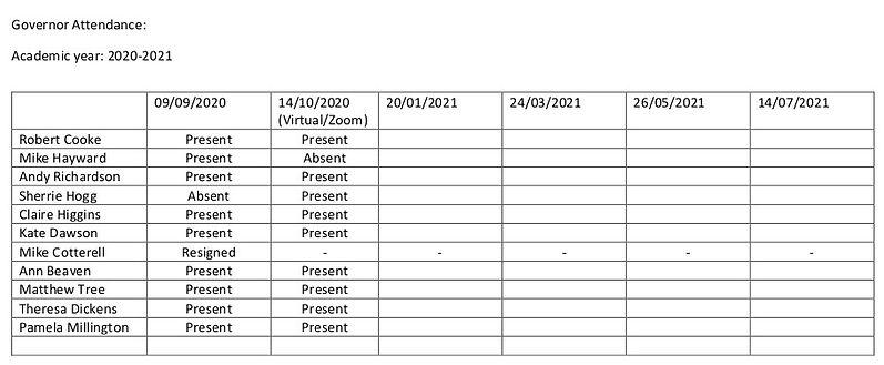 Governor attendance 2020-2021.jpg