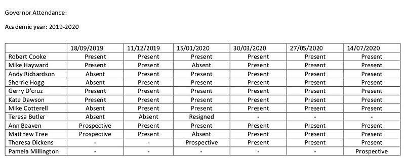 Governor attendance 2019-2020.jpg