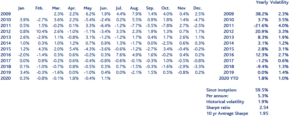 Monthly and yearly performance of Simpli