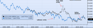 Treasury and BTP correlation over the years