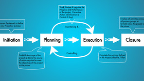 The Project Management Processes - An Overview