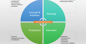 How to Understand the Project Life Cycle