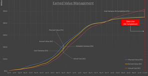 Earned Value Management (EVM)