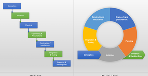 Blending Agile and Waterfall Project Management to Reduce Time