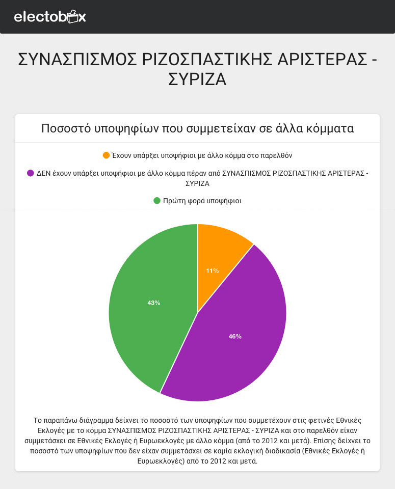 electobox.gr