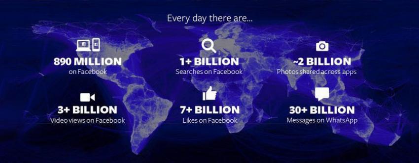 Ποια είναι η καλύτερη ώρα για να δημοσιεύσετε στη σελίδα σας στο facebook;