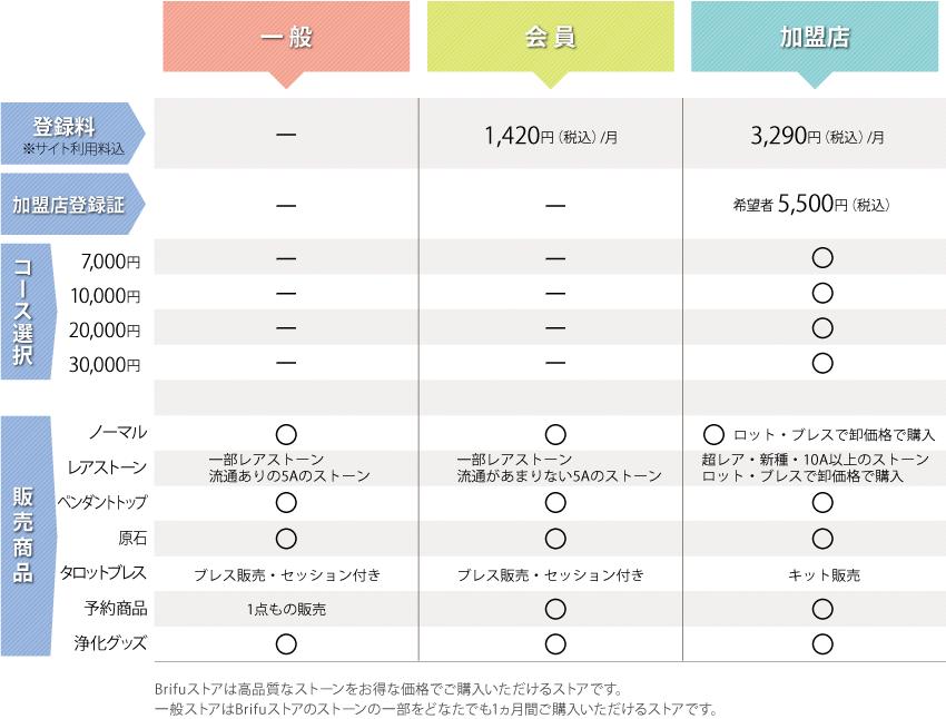 コース選択表