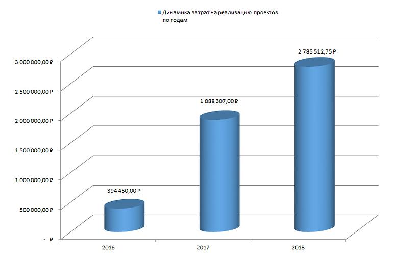Динамика затрат на проекты.png