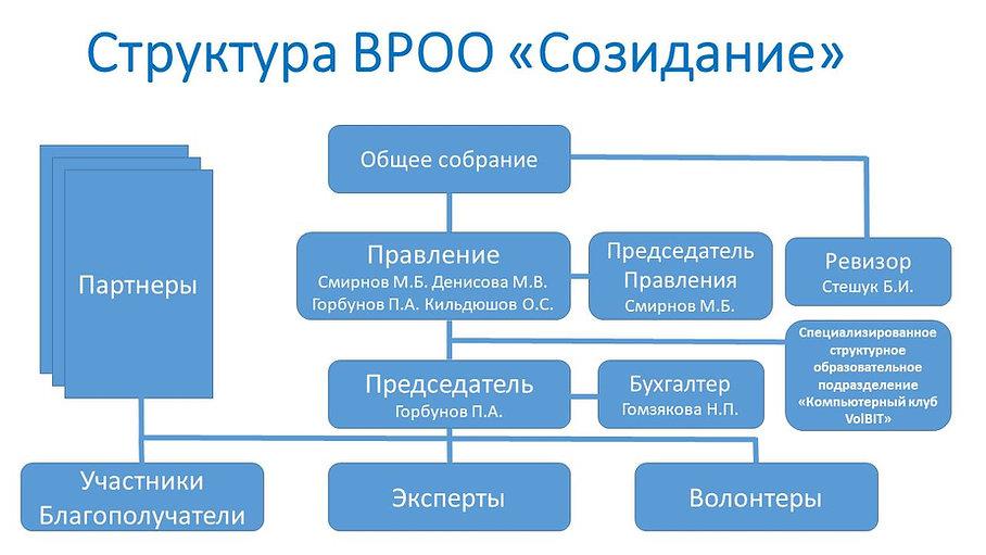 Структура Созидание 2020_new v.2.0.jpg